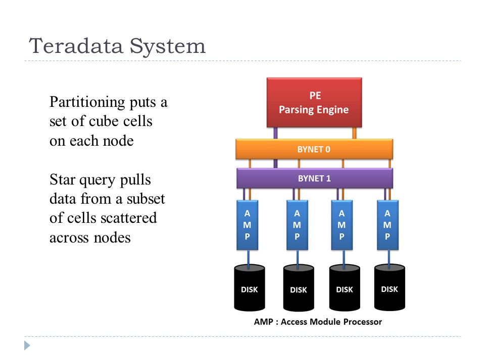 Teradata System Partitioning puts a set of cube cells on each node Star query pulls data from a subset of cells scattered across nodes