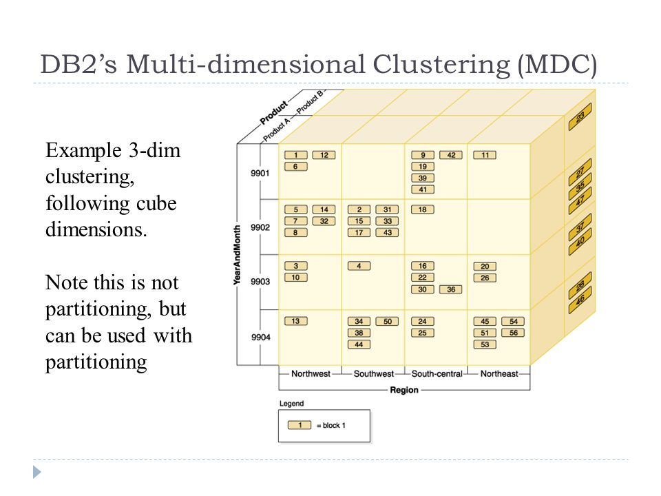 DB2's Multi-dimensional Clustering (MDC) Example 3-dim clustering, following cube dimensions. Note this is not partitioning, but can be used with part