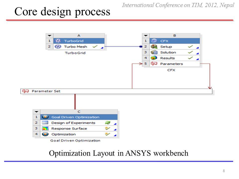 Core design process 8 Optimization Layout in ANSYS workbench International Conference on TIM, 2012, Nepal