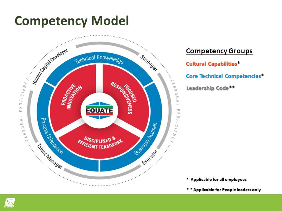 Competency Model Cultural Capabilities* Core Technical Competencies* Leadership Code** Competency Groups * Applicable for all employees * * Applicable for People leaders only