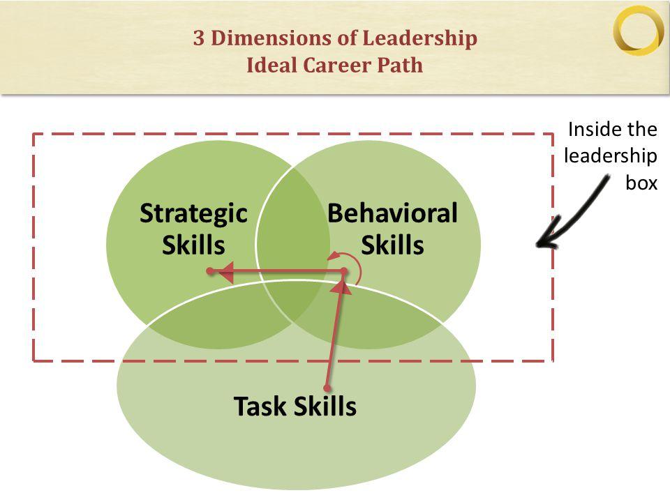 3 Dimensions of Leadership Ideal Career Path Strategic Skills Behavioral Skills Task Skills Inside the leadership box