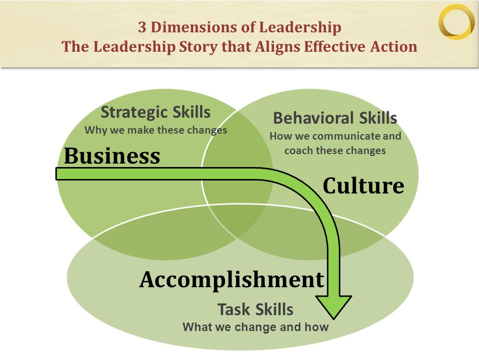 3 Dimensions of Leadership The Leadership Story that Aligns Effective Action Strategic Skills Why we make these changes Business Accomplishment Culture Behavioral Skills How we communicate and coach these changes Task Skills What we change and how