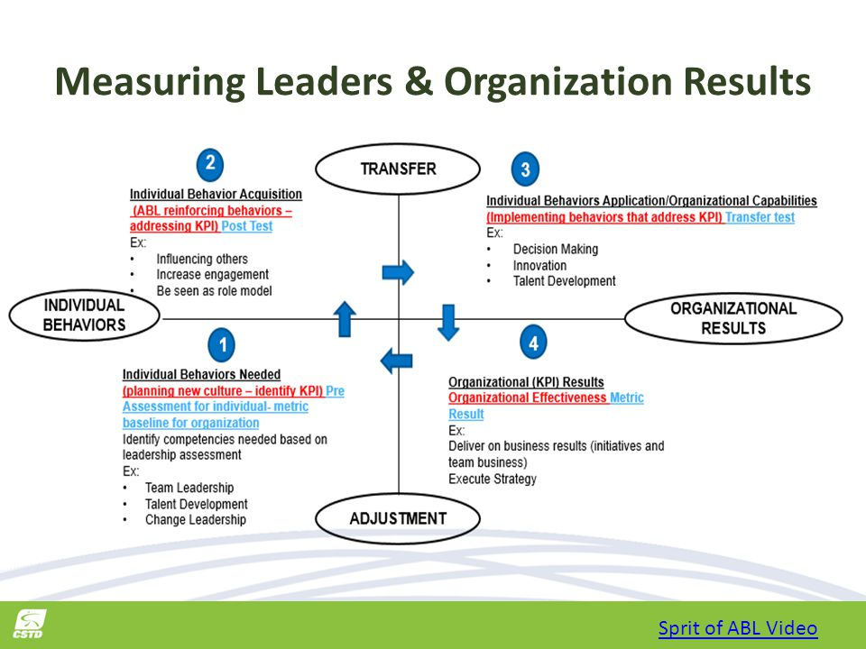 Measuring Leaders & Organization Results Sprit of ABL Video