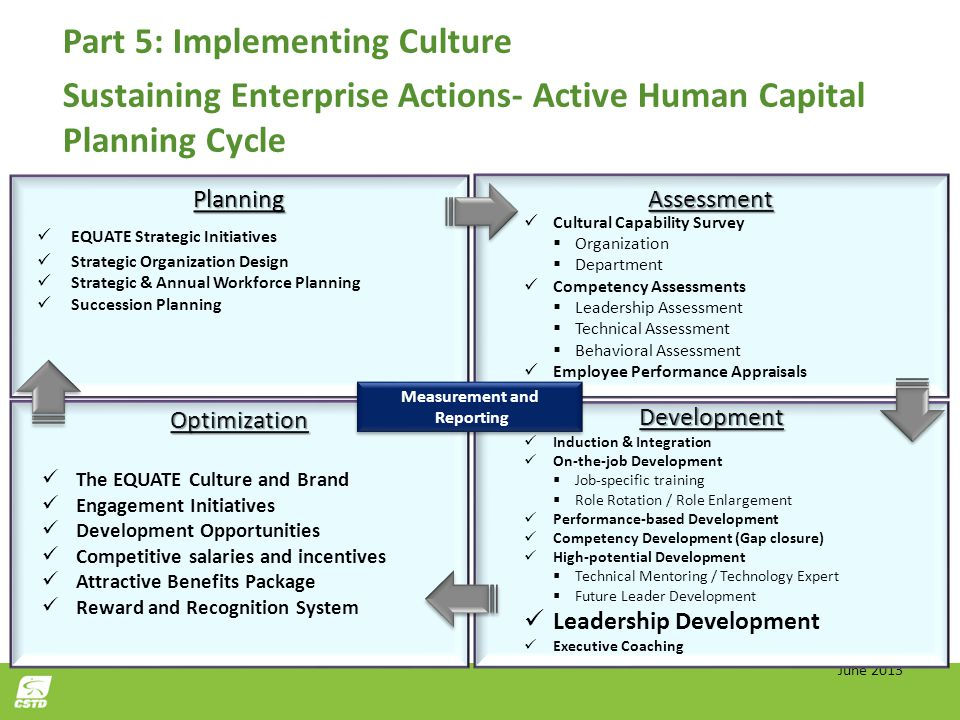 Click to edit Master title style Part 5: Implementing Culture Sustaining Enterprise Actions- Active Human Capital Planning Cycle June 2013 Planning EQ