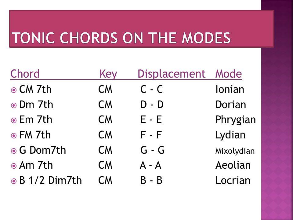 Chord Key Displacement Mode  CM 7th CM C - C Ionian  Dm 7th CM D - D Dorian  Em 7th CM E - E Phrygian  FM 7th CM F - F Lydian  G Dom7th CM G - G Mixolydian  Am 7th CM A - A Aeolian  B 1/2 Dim7th CM B - B Locrian