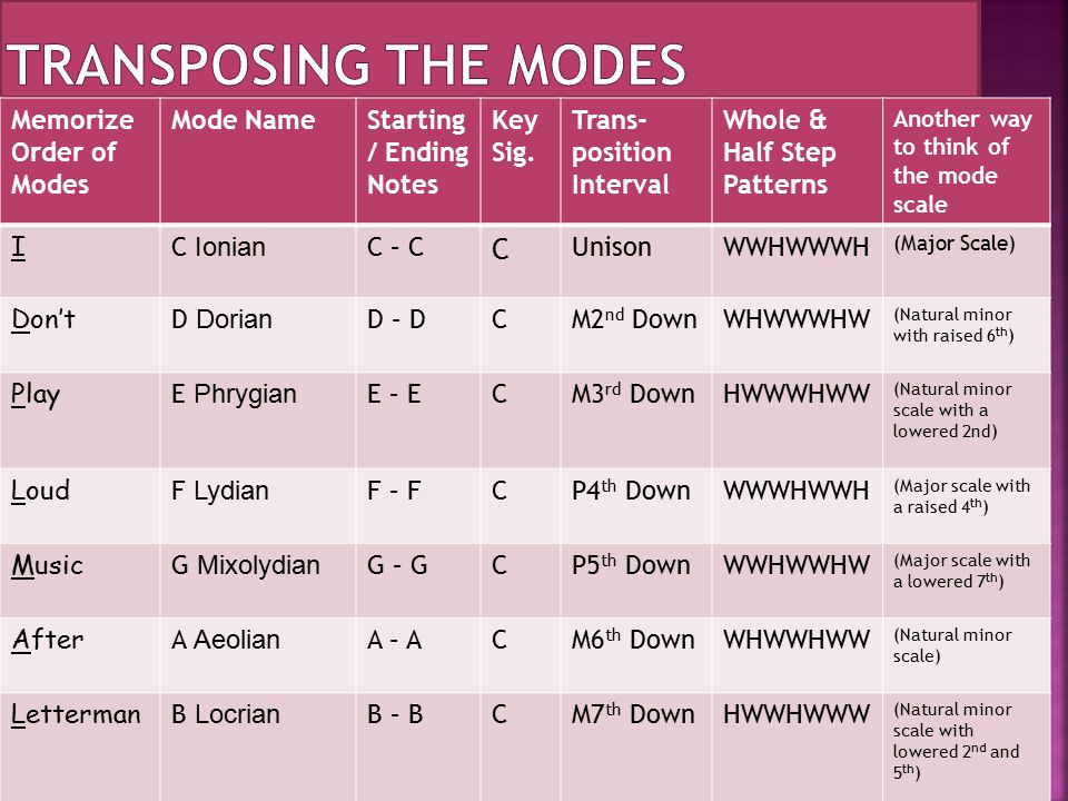 Memorize Order of Modes Mode NameStarting / Ending Notes Key Sig.