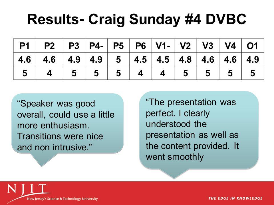 Results- Craig Sunday #4 DVBC The presentation was perfect.