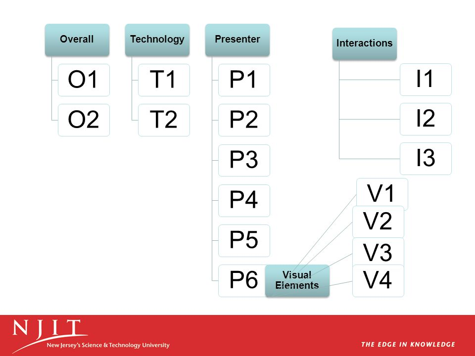 Overall O1O2 Technology T1T2 Presenter P1P2P3P4P5P6 Visual Elements V1V2V3V4 Interactions I1I2I3