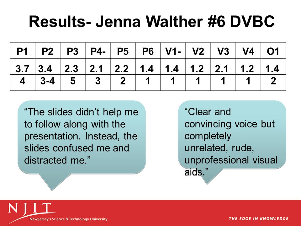 """Results- Jenna Walther #6 DVBC """"The slides didn't help me to follow along with the presentation. Instead, the slides confused me and distracted me."""" """""""