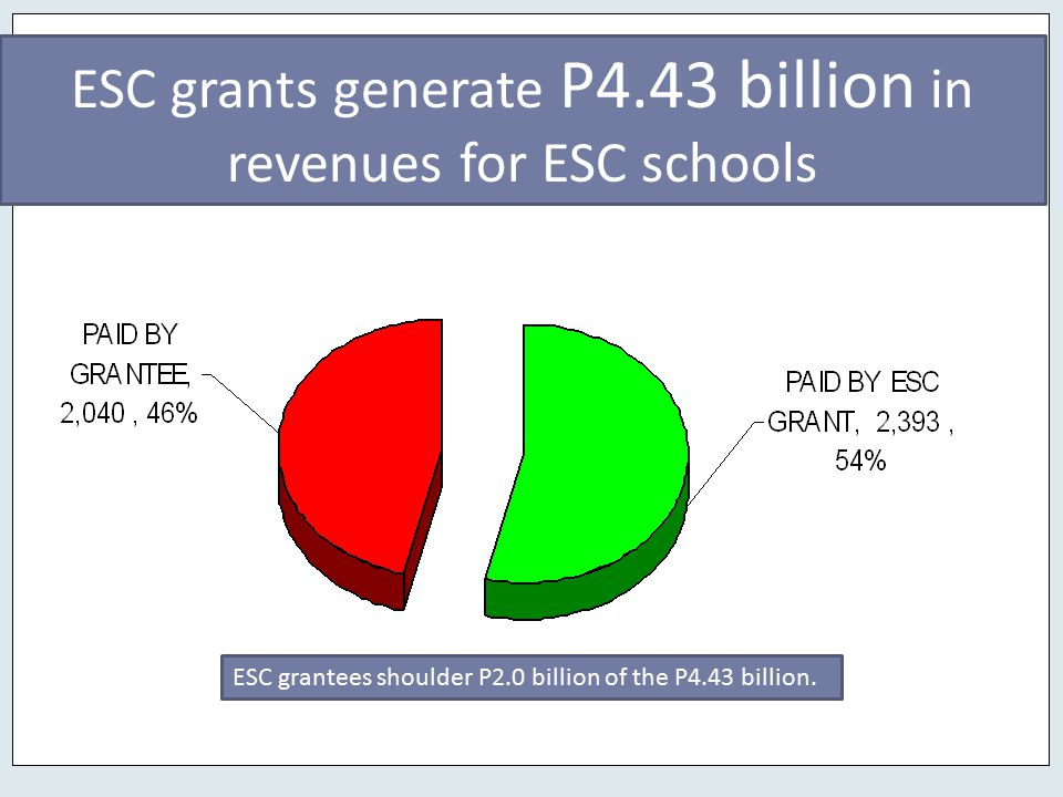 ESC grants generate P4.43 billion in revenues for ESC schools ESC grantees shoulder P2.0 billion of the P4.43 billion.