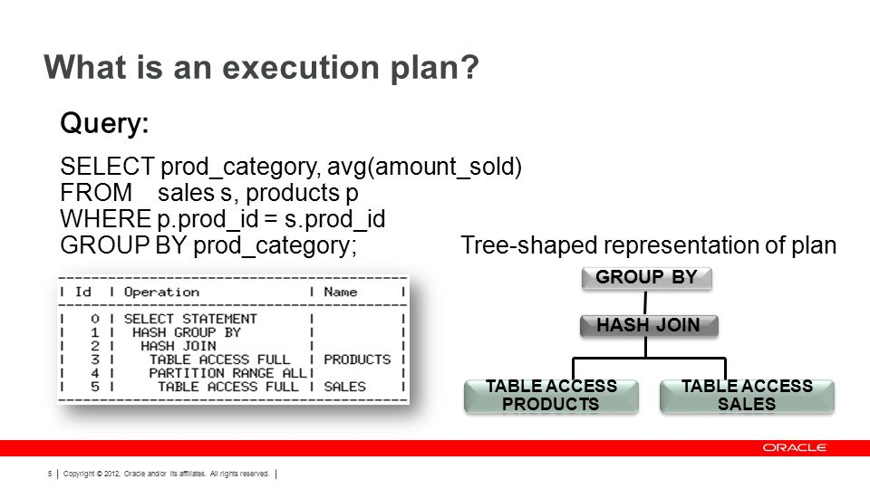 Explain plan lies… ops$tkyte%ORA11GR2> select count(*) from t where id = 99; Execution Plan ---------------------------------------------------------- Plan hash value: 1058879072 ------------------------------------------------------------------------------- | Id | Operation | Name | Rows | Bytes | Cost (%CPU)| Time | ------------------------------------------------------------------------------- | 0 | SELECT STATEMENT | | 1 | 3 | 12 (0)| 00:00:01 | | 1 | SORT AGGREGATE | | 1 | 3 | | | |* 2 | INDEX FAST FULL SCAN| T_IDX | 19999 | 59997 | 12 (0)| 00:00:01 | ------------------------------------------------------------------------------- Predicate Information (identified by operation id): --------------------------------------------------- 2 - filter( ID =99)