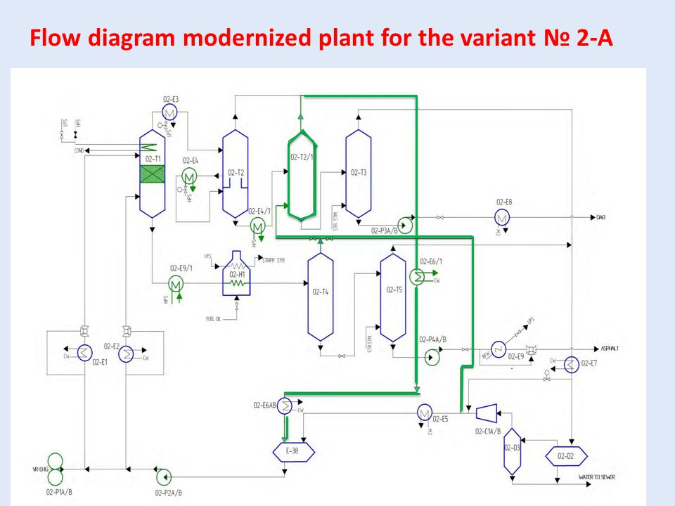 Flow diagram modernized plant for the variant № 2-А