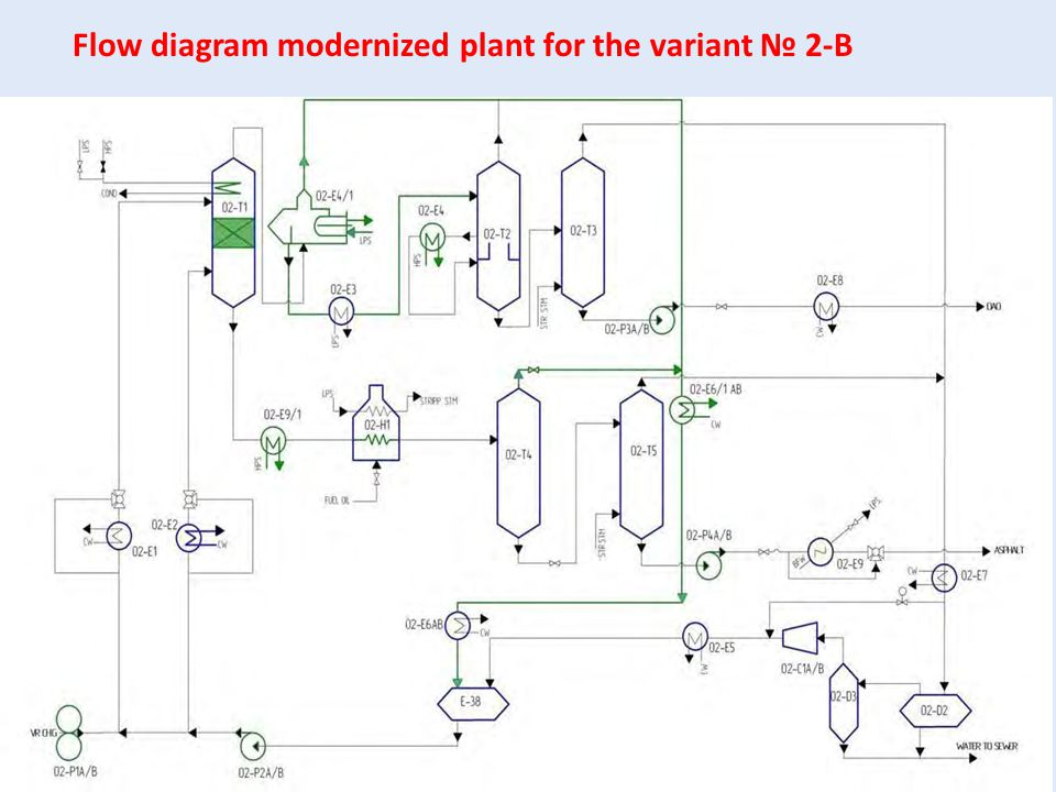 Flow diagram modernized plant for the variant № 2-В