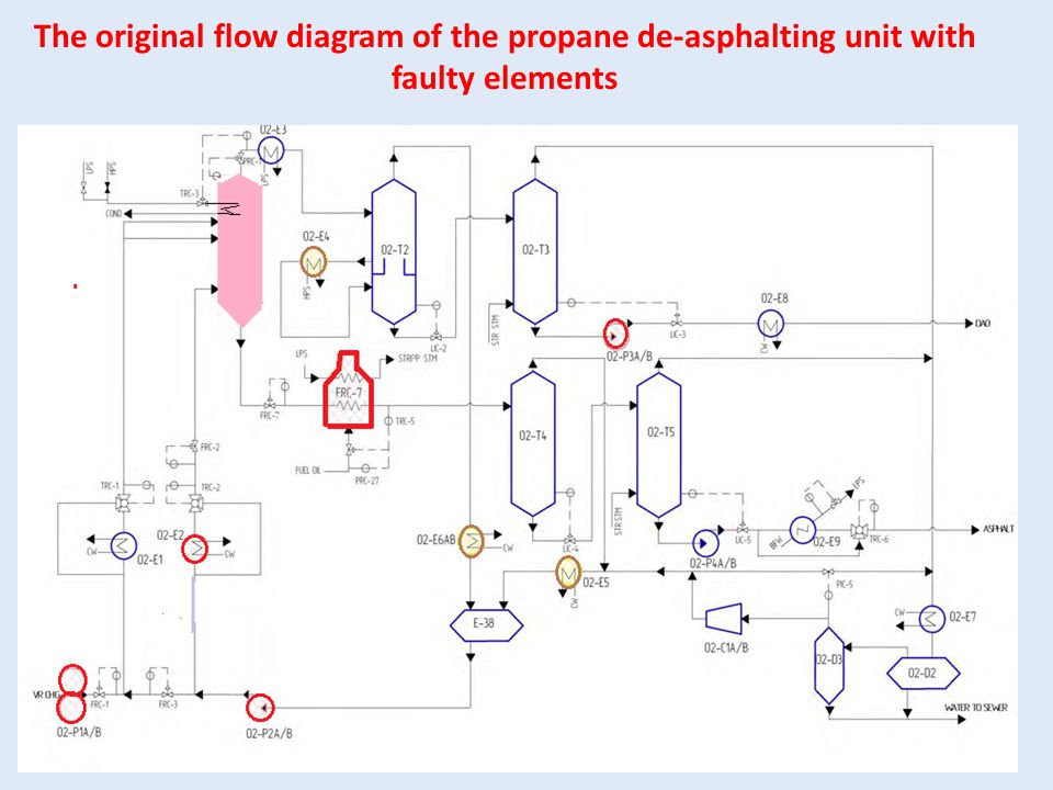 The original flow diagram of the propane de-asphalting unit with faulty elements