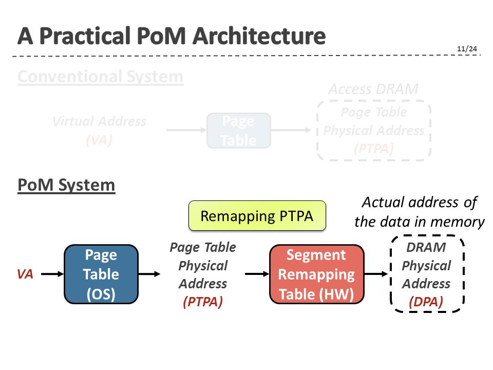 11/24 Conventional System PoM System Virtual Address (VA) Page Table Physical Address (PTPA) Page Table VA Page Table Physical Address (PTPA) Page Table (OS) DRAM Physical Address (DPA) Segment Remapping Table (HW) Access DRAM Actual address of the data in memory Remapping PTPA