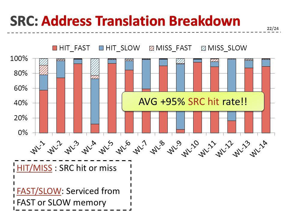 22/24 22 AVG +95% SRC hit rate!.