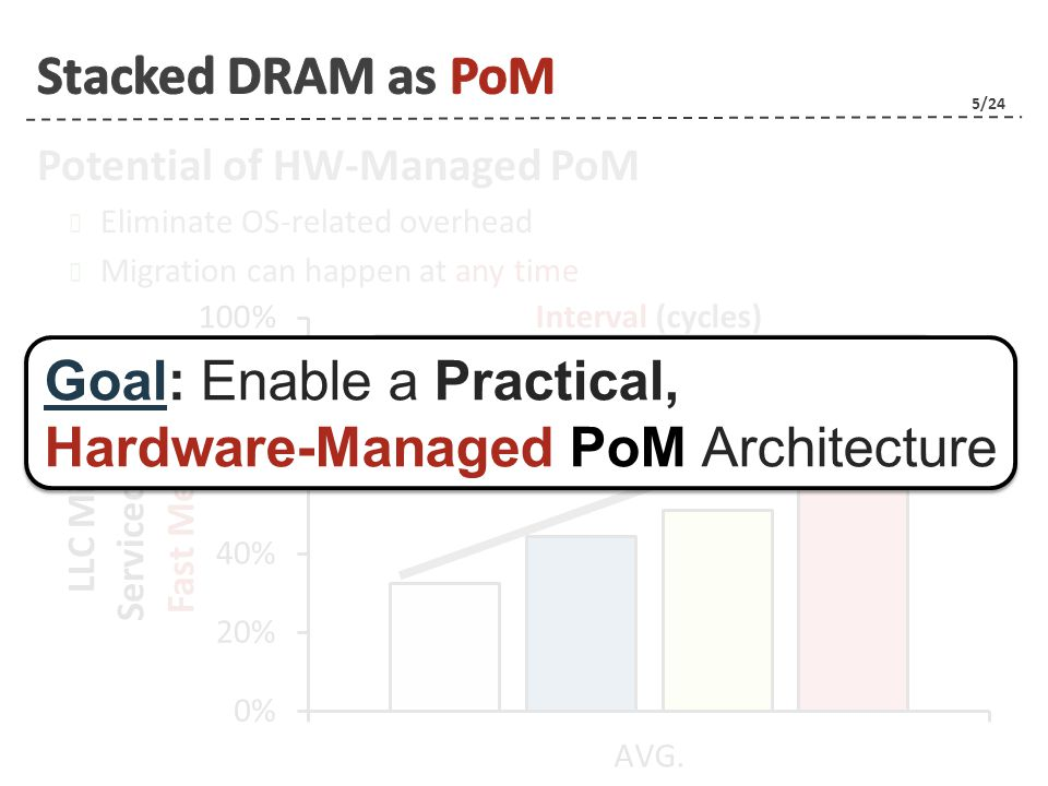 6/24 | Motivation | Hardware-Managed PoM Challenges A Practical PoM Architecture | Evaluations | Conclusion