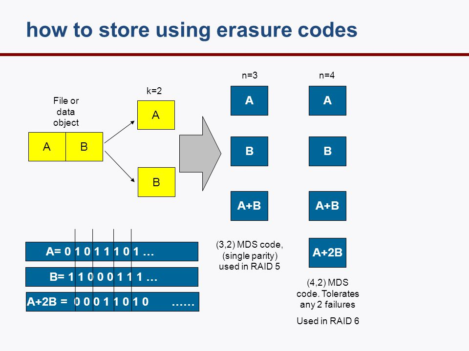 how to store using erasure codes A B A B A+B B A+2B A A+B A B (3,2) MDS code, (single parity) used in RAID 5 (4,2) MDS code. Tolerates any 2 failures