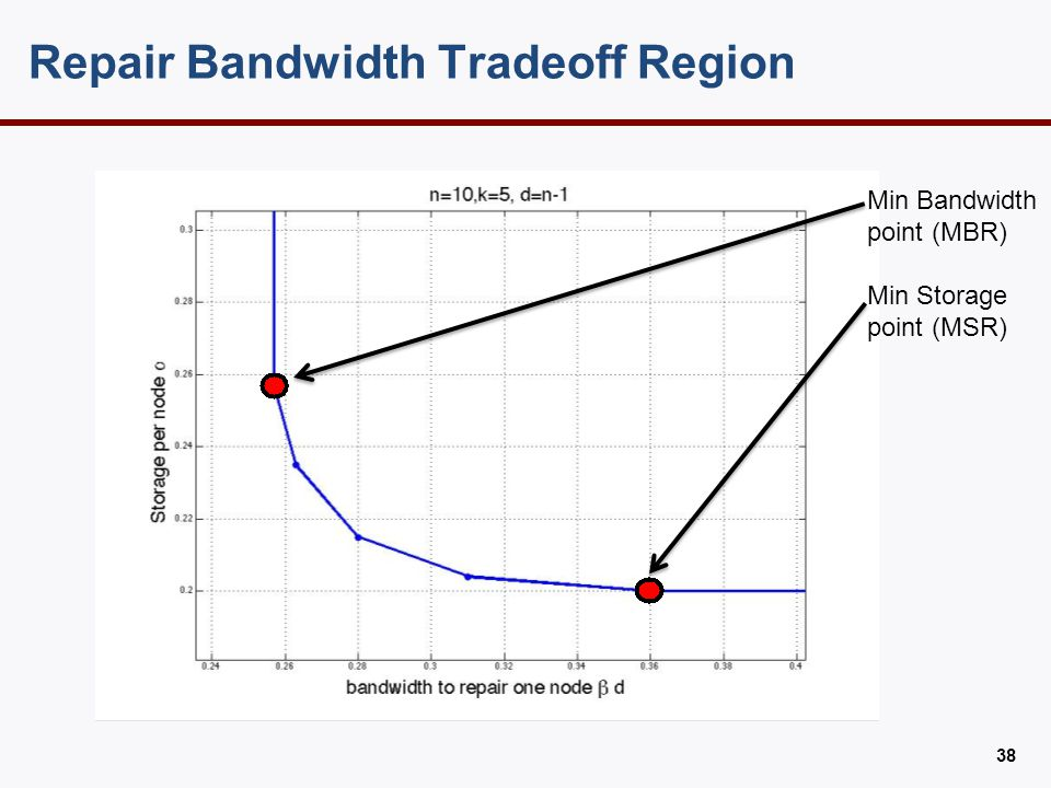 Repair Bandwidth Tradeoff Region 38 Min Bandwidth point (MBR) Min Storage point (MSR)