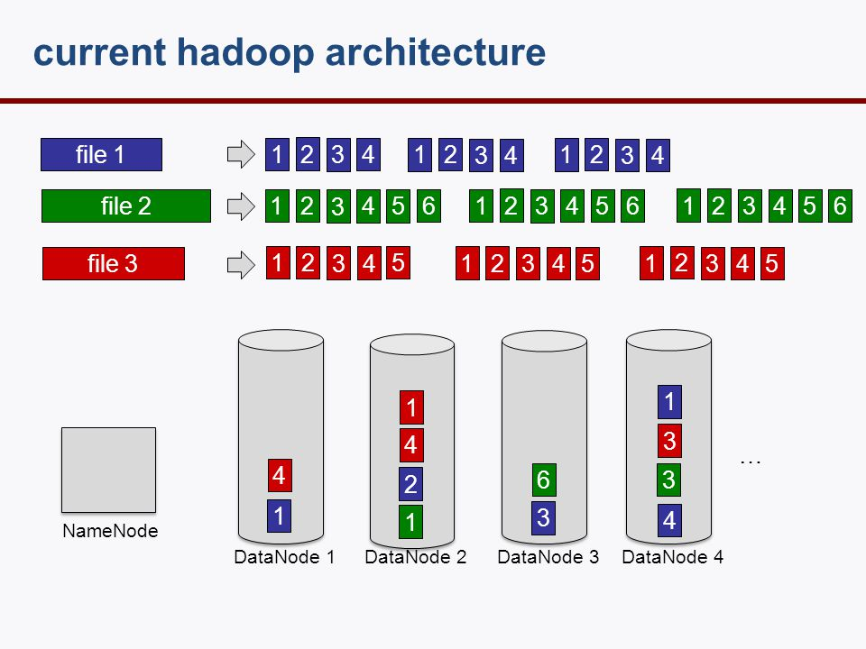 current hadoop architecture file 1 file 2 file 3 1 2 3 4 1 2 3 45 6 1 2 3 4 NameNode DataNode 1 DataNode 2DataNode 3 DataNode 4 1 2 3 4 1 3 6 1 3 4 … 4 1 1 2 3 4 1 2 3 4 1 2 3 45 6 5 1 2 3 4 5 1 2 3 4 5 1 2 3 45 6