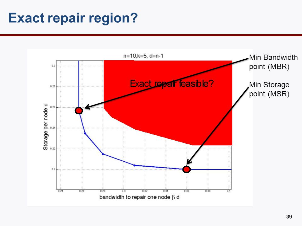 Exact repair region? 39 Min Bandwidth point (MBR) Min Storage point (MSR)