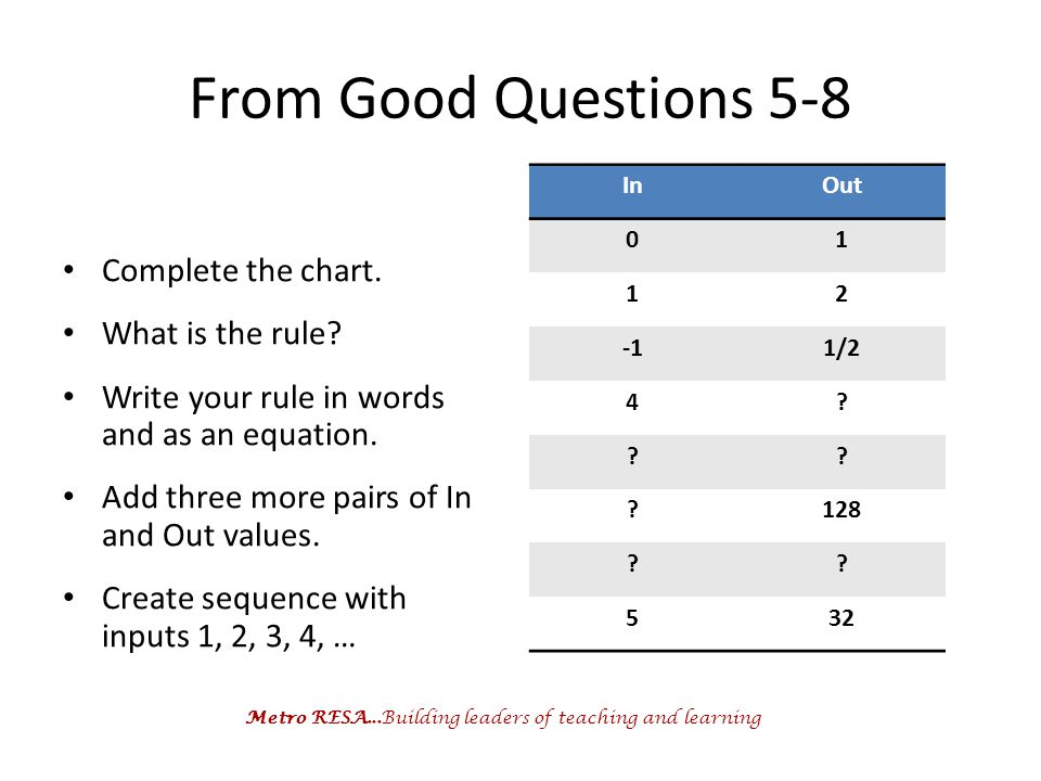 Metro RESA...Building leaders of teaching and learning From Good Questions 5-8 Complete the chart. What is the rule? Write your rule in words and as a