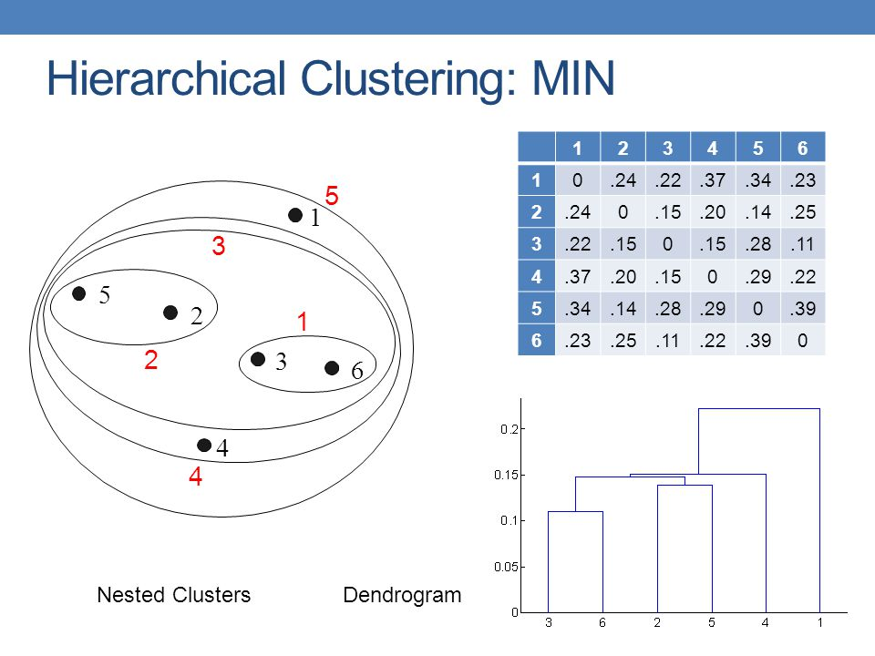Hierarchical Clustering: MIN Nested ClustersDendrogram 1 2 3 4 5 6 1 2 3 4 5 123456 10.24.22.37.34.23 2.240.15.20.14.25 3.22.150.28.11 4.37.20.150.29.22 5.34.14.28.290.39 6.23.25.11.22.390