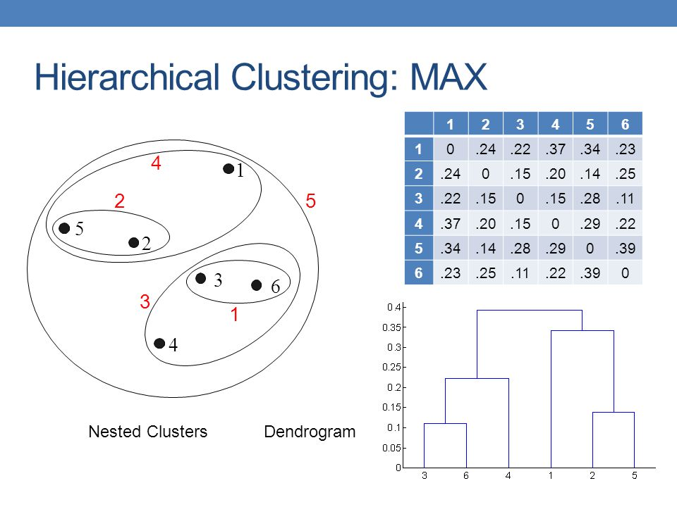 Hierarchical Clustering: MAX Nested ClustersDendrogram 1 2 3 4 5 6 1 2 5 3 4 123456 10.24.22.37.34.23 2.240.15.20.14.25 3.22.150.28.11 4.37.20.150.29.22 5.34.14.28.290.39 6.23.25.11.22.390