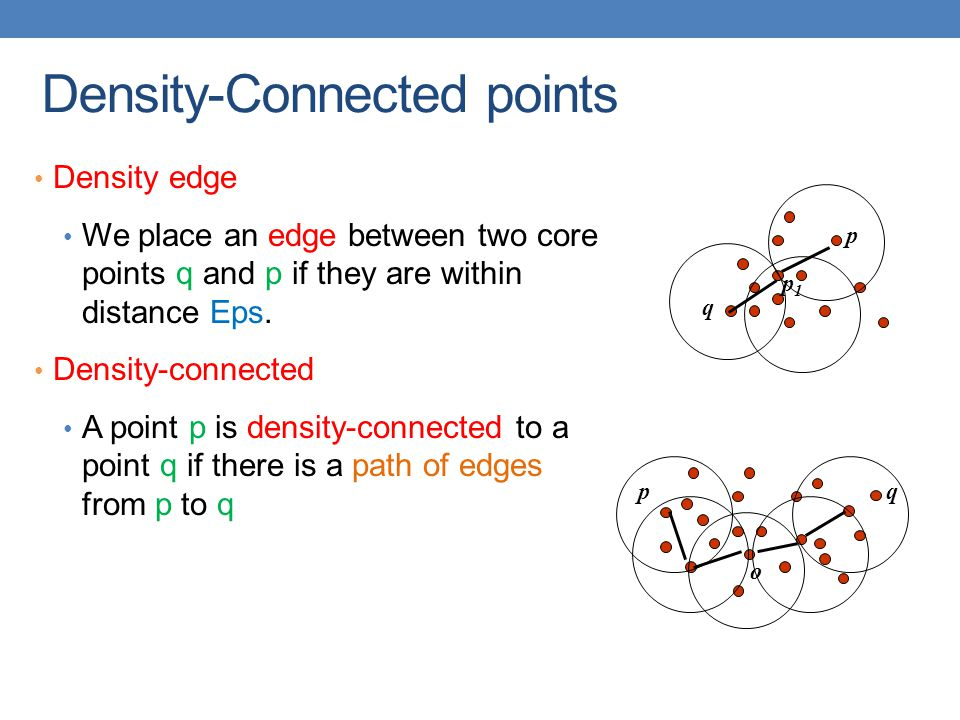 Density-Connected points Density edge We place an edge between two core points q and p if they are within distance Eps.
