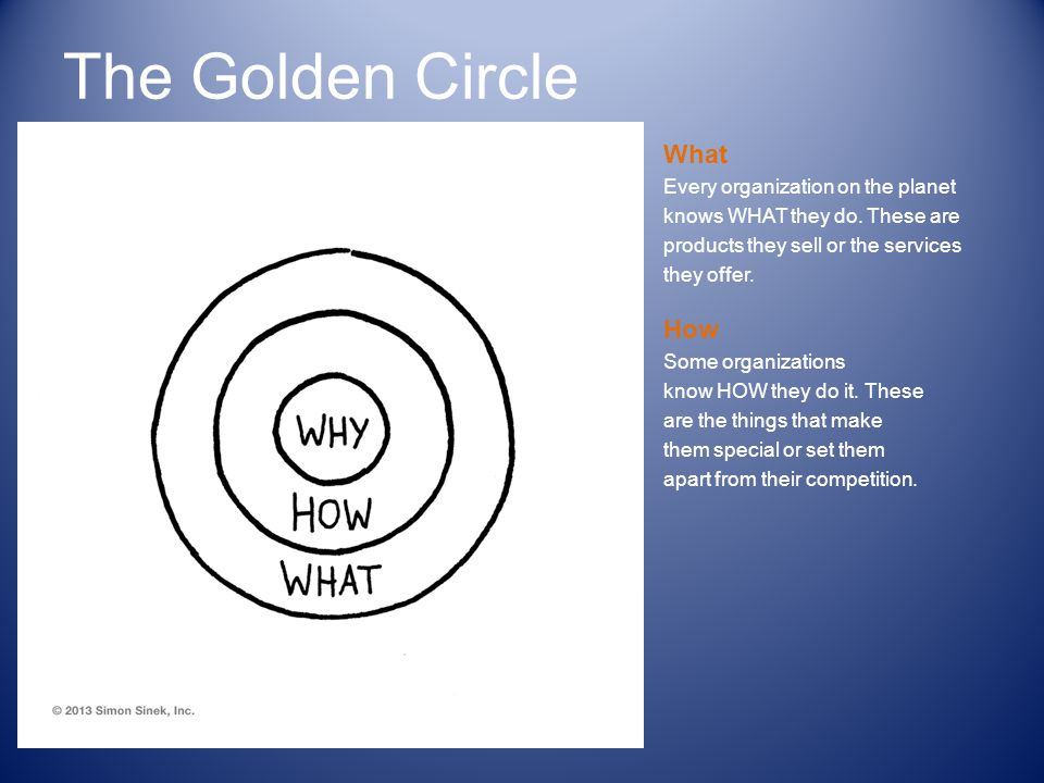 The Golden Circle What Every organization on the planet knows WHAT they do.