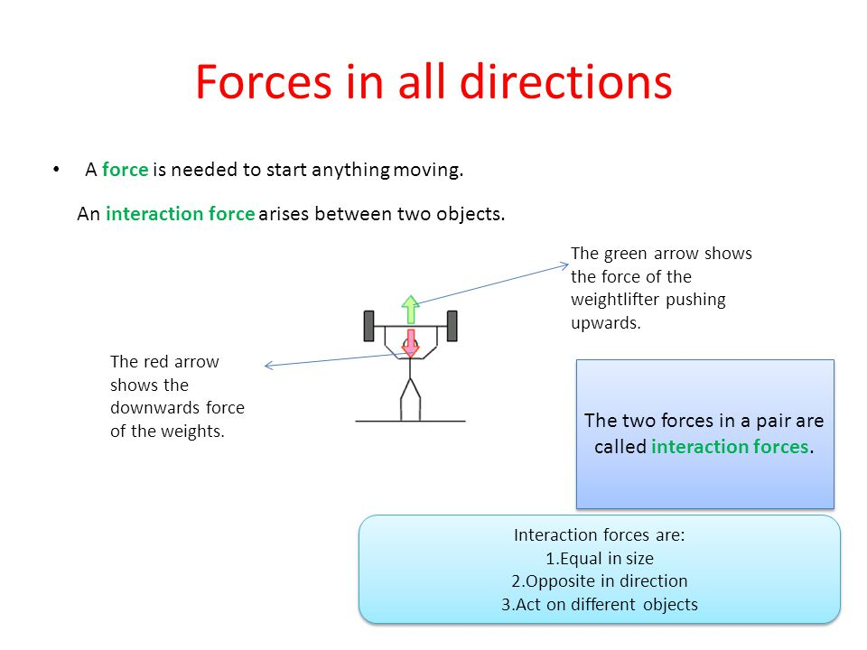 Forces in all directions A force is needed to start anything moving.