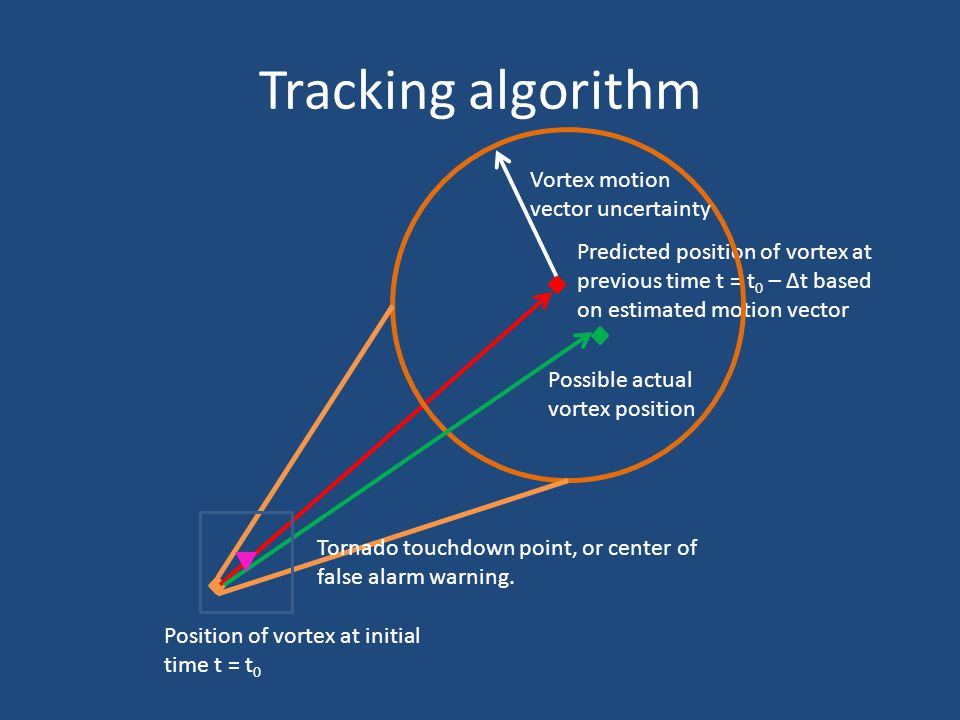 Tracking algorithm Predicted position of vortex at previous time t = t 0 – Δt based on estimated motion vector Position of vortex at initial time t = t 0 Vortex motion vector uncertainty Possible actual vortex position Tornado touchdown point, or center of false alarm warning.