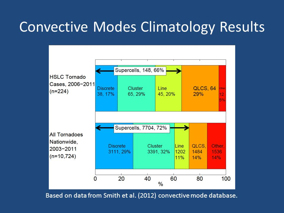 Convective Modes Climatology Results Based on data from Smith et al.