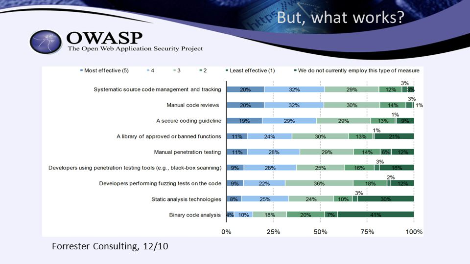 But, what works Forrester Consulting, 12/10