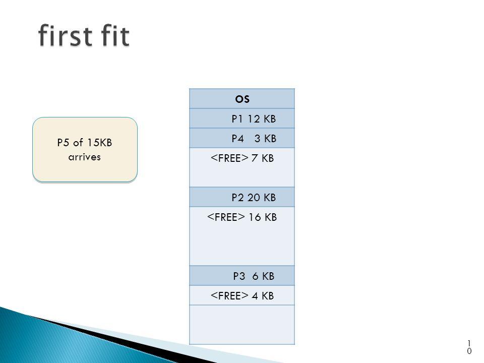 OS P1 12 KB P4 3 KB 7 KB P2 20 KB 16 KB P3 6 KB 4 KB 10 P5 of 15KB arrives P5 of 15KB arrives