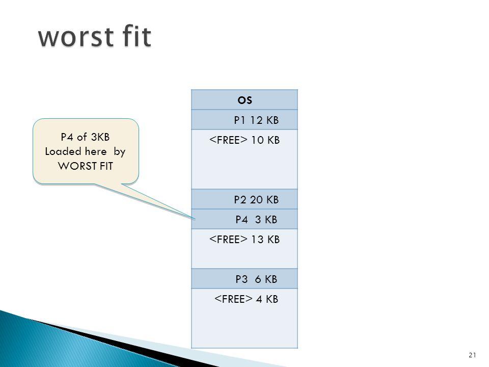 OS P1 12 KB 10 KB P2 20 KB P4 3 KB 13 KB P3 6 KB 4 KB 21 P4 of 3KB Loaded here by WORST FIT P4 of 3KB Loaded here by WORST FIT