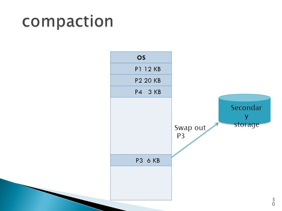OS P1 12 KB P2 20 KB P4 3 KB P3 6 KB 30 Swap out P3 Secondar y storage