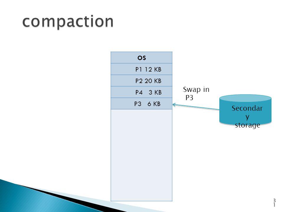 OS P1 12 KB P2 20 KB P4 3 KB P3 6 KB 31 Swap in P3 Secondar y storage