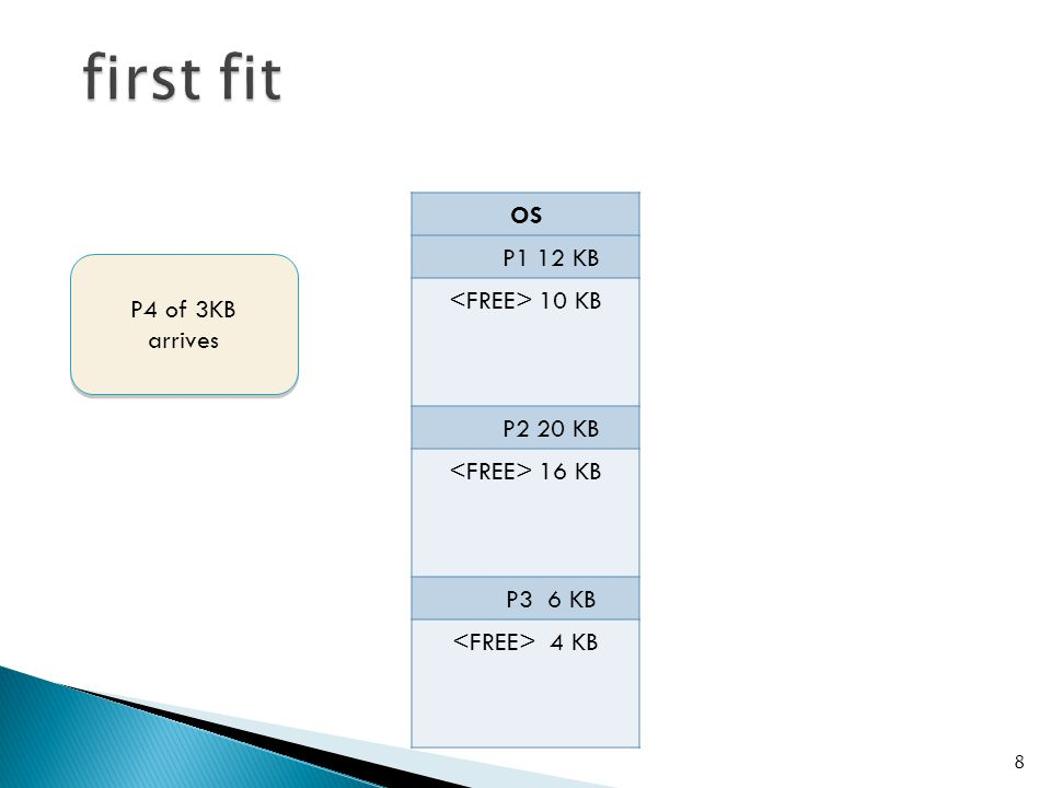 OS P1 12 KB P4 3 KB 7 KB P2 20 KB 16 KB P3 6 KB 4 KB 9 P4 of 3KB loaded here by FIRST FIT P4 of 3KB loaded here by FIRST FIT