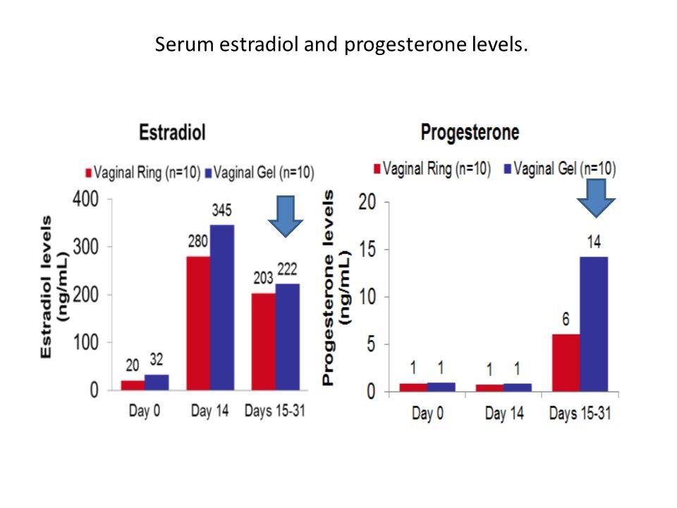 Serum estradiol and progesterone levels.