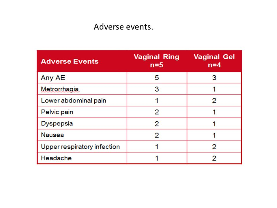 Adverse events.