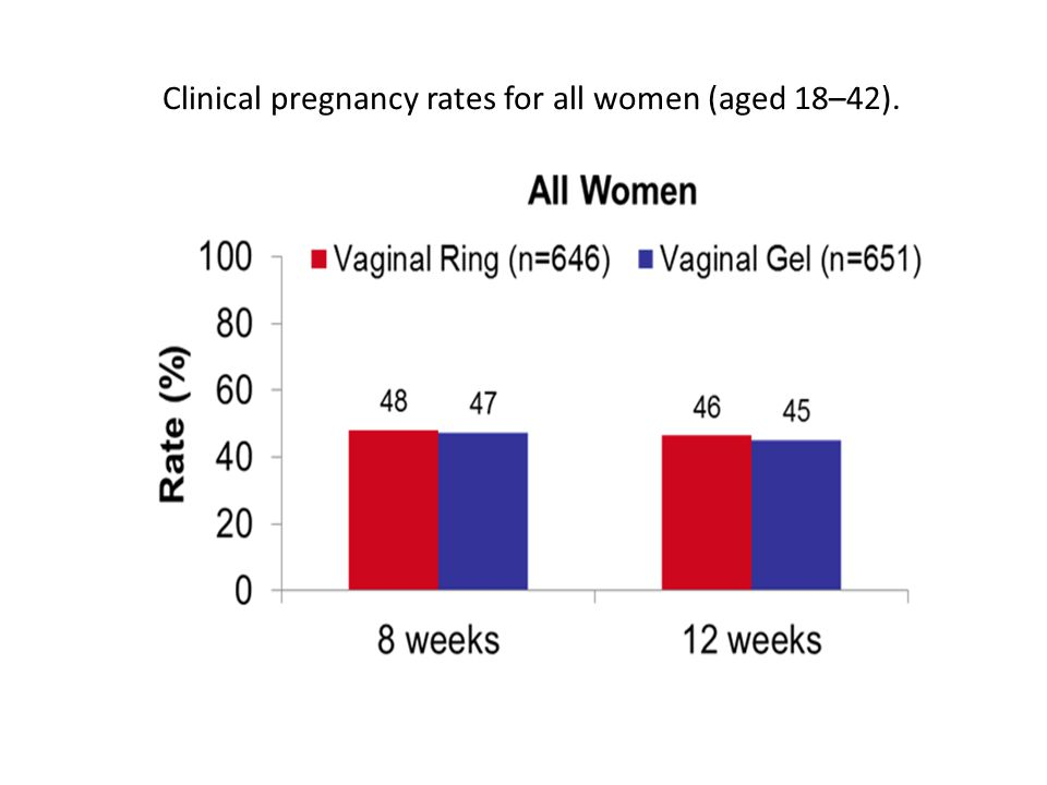 Clinical pregnancy rates for all women (aged 18–42).
