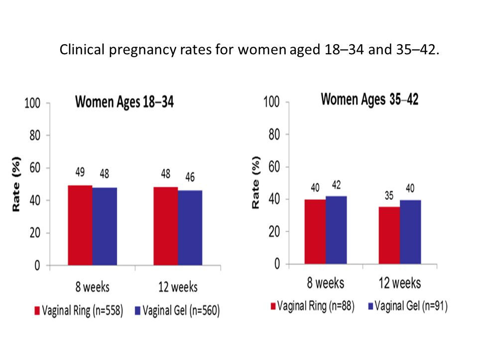Clinical pregnancy rates for women aged 18–34 and 35–42.