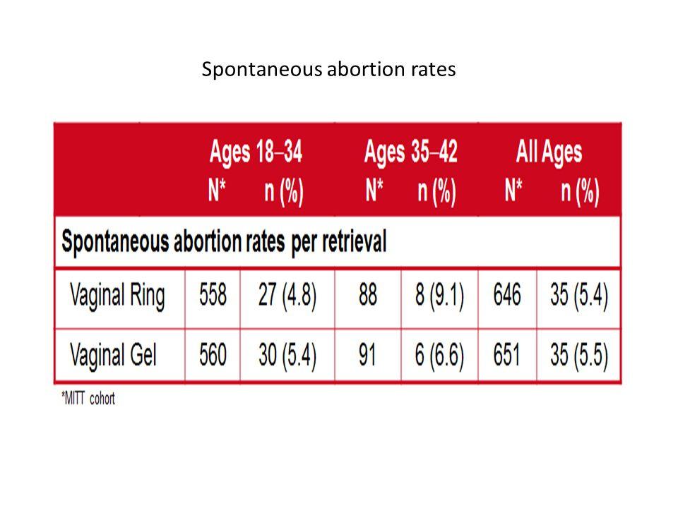 Spontaneous abortion rates