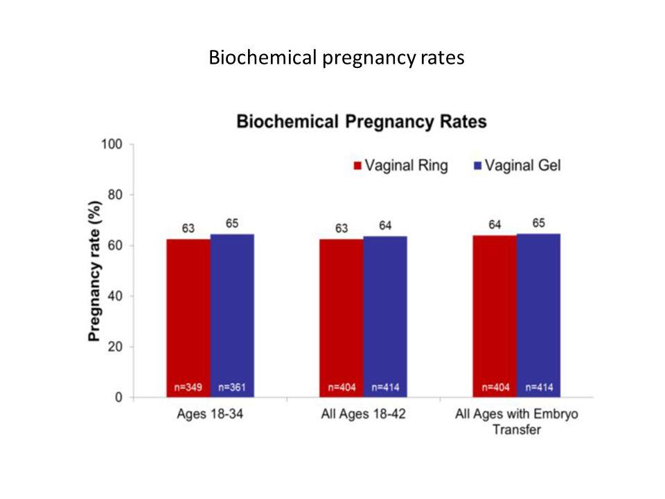 Biochemical pregnancy rates