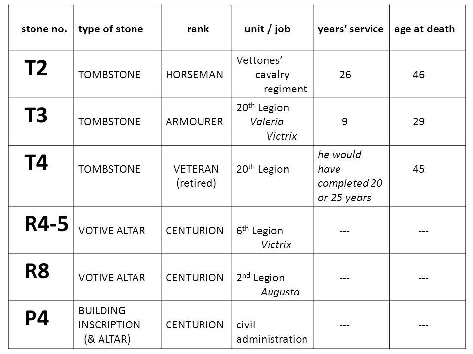 stone no.type of stone rank unit / jobyears' serviceage at death T2 TOMBSTONEHORSEMAN Vettones' cavalry regiment 26 46 T3 TOMBSTONEARMOURER 20 th Legi