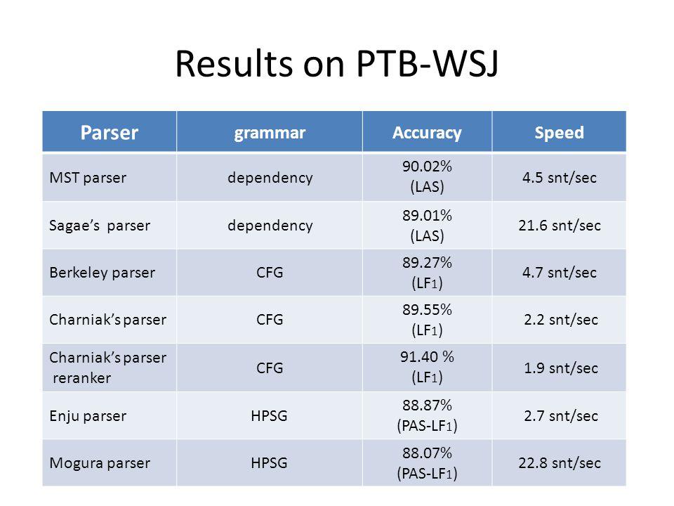 Parser grammarAccuracySpeed MST parserdependency 90.02% (LAS) 4.5 snt/sec Sagae's parserdependency 89.01% (LAS) 21.6 snt/sec Berkeley parserCFG 89.27% (LF 1 ) 4.7 snt/sec Charniak's parserCFG 89.55% (LF 1 ) 2.2 snt/sec Charniak's parser reranker CFG 91.40 % (LF 1 ) 1.9 snt/sec Enju parserHPSG 88.87% (PAS-LF 1 ) 2.7 snt/sec Mogura parserHPSG 88.07% (PAS-LF 1 ) 22.8 snt/sec Results on PTB-WSJ