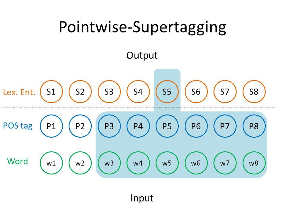 Pointwise-Supertagging P1P2P3P4P5P6P7P8 w1w2w3w4w5w6w7w8 S1S2S3S4S5S6S7S8 Input Output Lex.