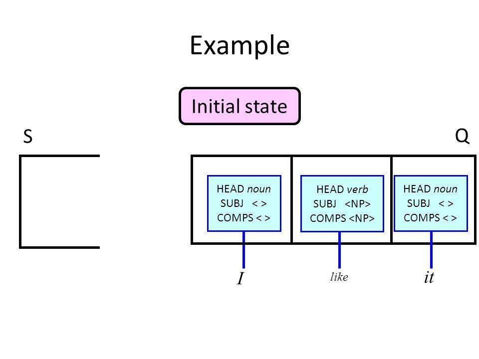 Example I like it HEAD noun SUBJ COMPS HEAD verb SUBJ COMPS HEAD noun SUBJ COMPS Initial state S Q