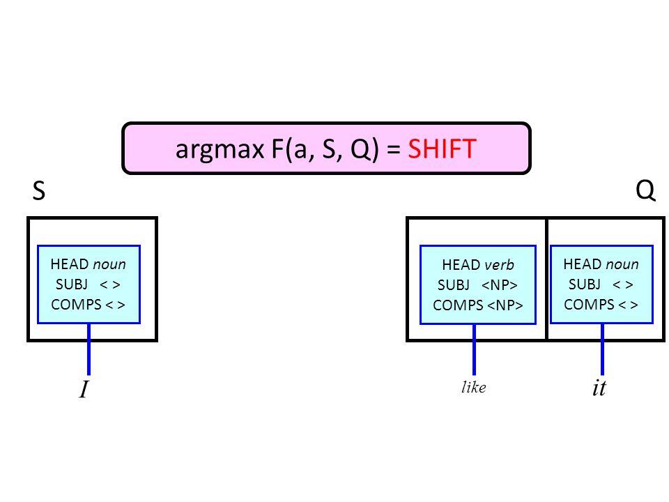 HEAD noun SUBJ COMPS HEAD verb SUBJ COMPS HEAD noun SUBJ COMPS argmax F(a, S, Q) = SHIFT I like it S Q